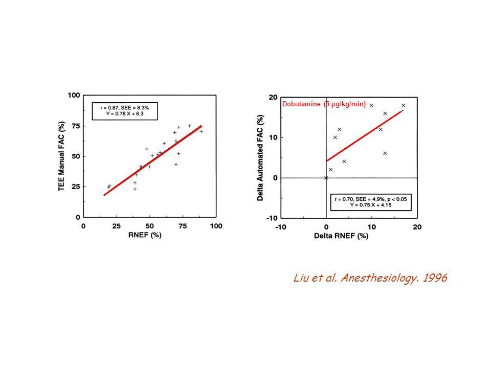 Liu et al. Anesthesiology. 1996 Dobutamine (5 µg/kg/min)