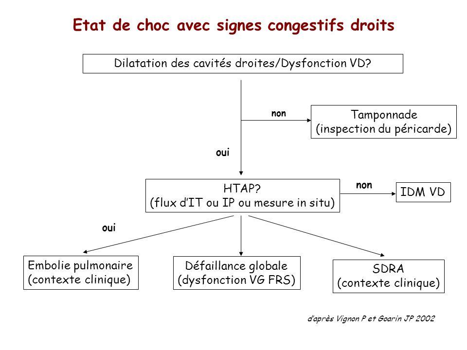 Etat de choc avec signes congestifs droits Dilatation des cavités droites/Dysfonction VD? Tamponnade (inspection du péricarde) non oui HTAP? (flux dIT