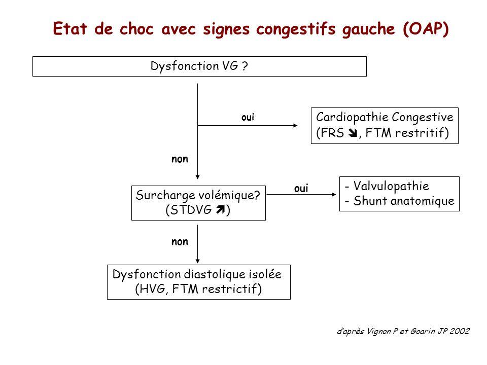 Etat de choc avec signes congestifs gauche (OAP) Dysfonction VG ? Cardiopathie Congestive (FRS, FTM restritif) oui non Surcharge volémique? (STDVG ) -