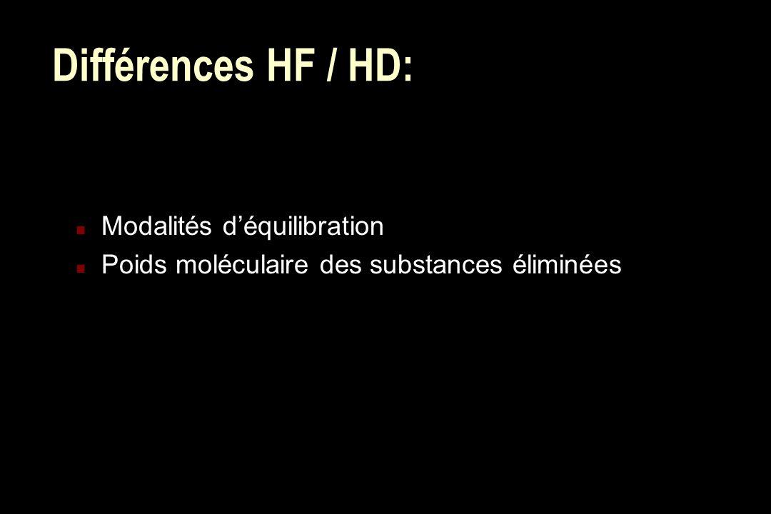 Différences HF / HD: n Modalités déquilibration n Poids moléculaire des substances éliminées