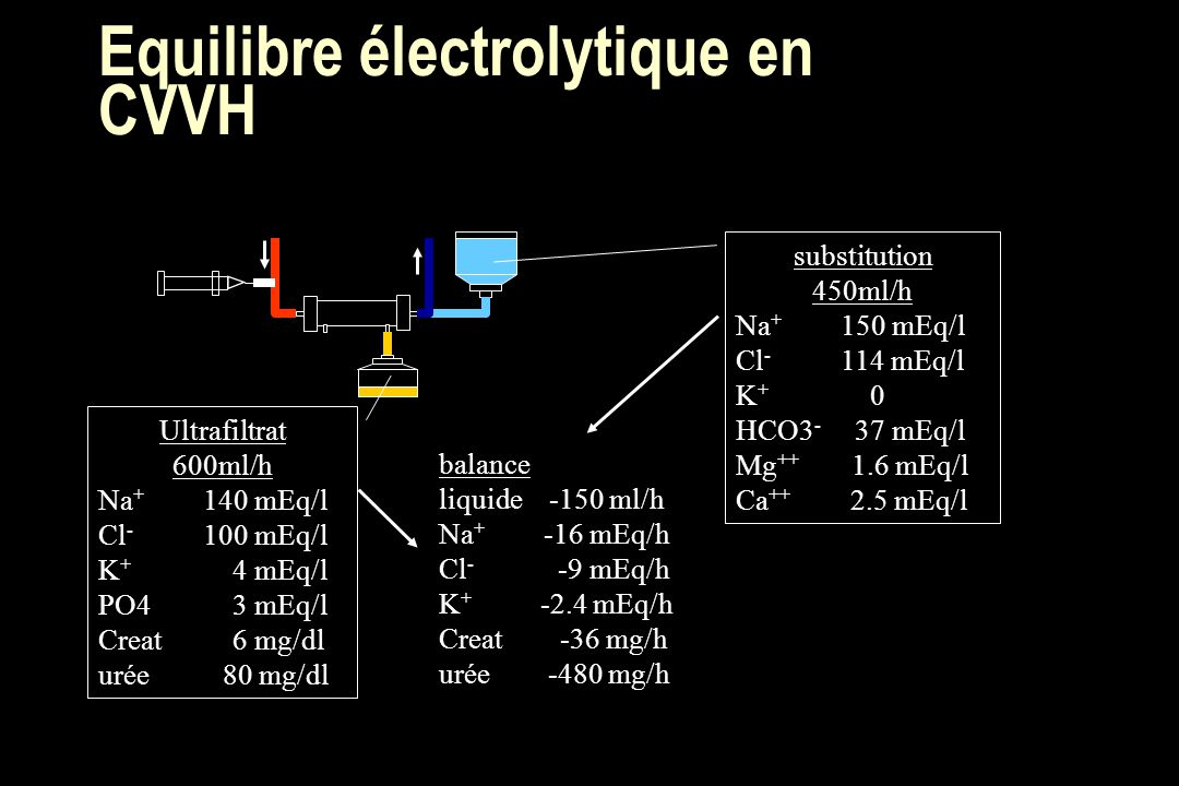 Equilibre électrolytique en CVVH substitution 450ml/h Na + 150 mEq/l Cl - 114 mEq/l K + 0 HCO3 - 37 mEq/l Mg ++ 1.6 mEq/l Ca ++ 2.5 mEq/l Ultrafiltrat