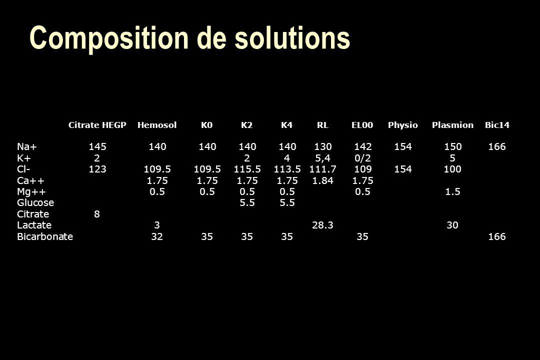 Composition de solutions Citrate HEGPHemosolK0K2K4RLEL00PhysioPlasmionBic14 Na+145140140140140130142154150166 K+2245,40/25 Cl-123109.5109.5115.5113.51