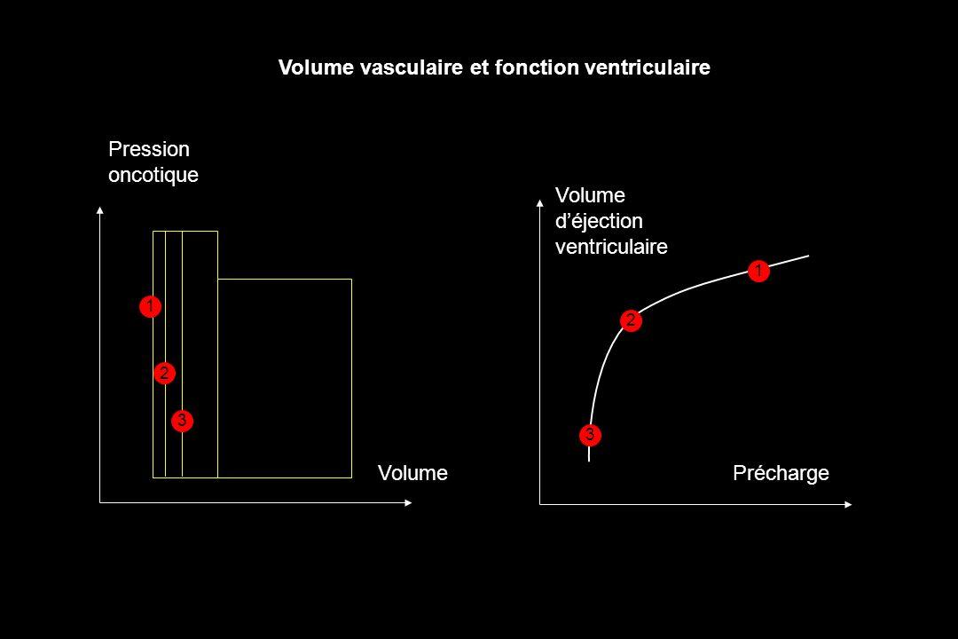 Volume vasculaire et fonction ventriculaire Volume déjection ventriculaire Précharge Pression oncotique Volume 1 1 2 2 3 3