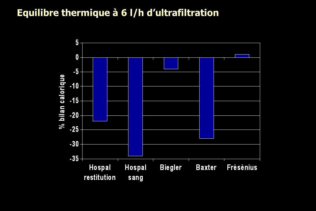 Equilibre thermique à 6 l/h dultrafiltration
