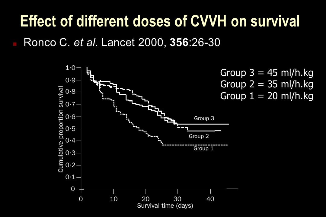 Effect of different doses of CVVH on survival n Ronco C.