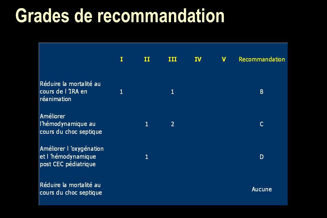 Grades de recommandation