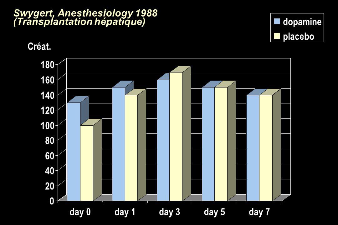 Swygert, Anesthesiology 1988 (Transplantation hépatique) 0 20 40 60 80 100 120 140 160 180 day 0day 1day 3day 5day 7 dopamine placebo Créat.