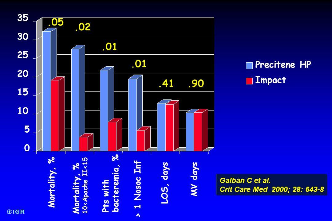 Etude muticentrique prospective, randomisée en réanimation polyvalente Etude muticentrique prospective, randomisée en réanimation polyvalente 181 malades : 181 malades : APACHE II > 10 APACHE II > 10 et septiques et septiques definition microbiologique ou clinique (« sepsis ») definition microbiologique ou clinique (« sepsis ») en majorité pneumonies (n=121) en majorité pneumonies (n=121) Randomisation dans les 36 h après le dg de sepsis Randomisation dans les 36 h après le dg de sepsis immunonutrition entérale (Impact) immunonutrition entérale (Impact ) ou NE témoin non isocalorique non isoazotée (Precitene HP) ou NE témoin non isocalorique non isoazotée (Precitene HP )Immunonutrition: quel est l « Impact » .