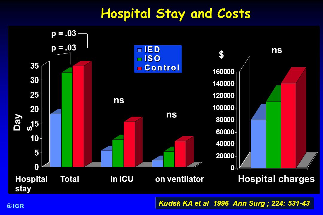 Hospital Stay and Costs Kudsk KA et al 1996 Ann Surg ; 224: 531-43 0 5 10 15 20 25 30 35 Day s Hospital Total in ICU on ventilator stay ns ns p =.03 IEDISO Control 0 20000 40000 60000 80000 100000 120000 140000 160000ns$ Hospital charges