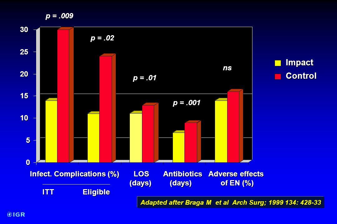 Impact Impact Control Control Adapted after Braga M et al Arch Surg; 1999 134: 428-33 0 5 10 15 20 25 30 LOS Antibiotics LOS Antibiotics (days) (days) (days) (days) p =.01 p =.001 Adverse effects of EN (%) ns Infect.