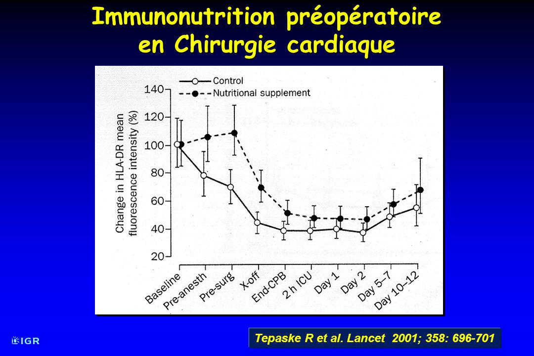 Immunonutrition préopératoire en Chirurgie cardiaque Tepaske R et al. Lancet 2001; 358: 696-701