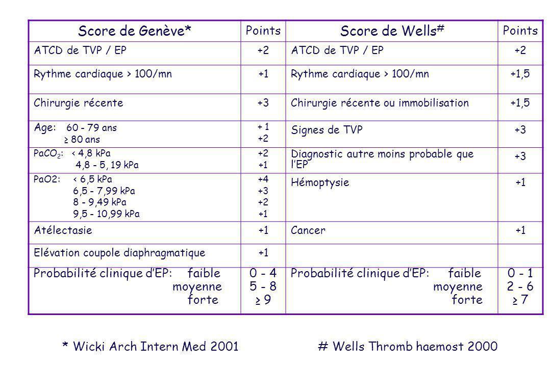 Score de Genève* Points Score de Wells # Points ATCD de TVP / EP+2ATCD de TVP / EP+2 Rythme cardiaque > 100/mn+1Rythme cardiaque > 100/mn+1,5 Chirurgi
