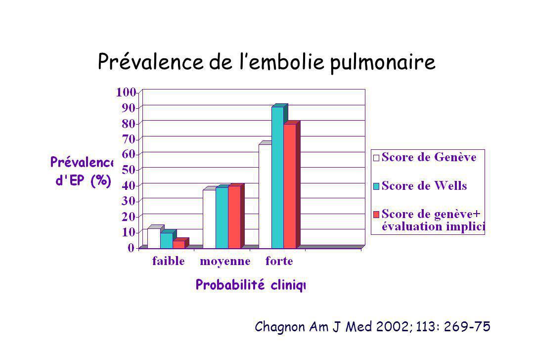 Prévalence de lembolie pulmonaire Chagnon Am J Med 2002; 113: 269-75