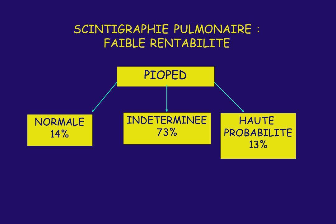 SCINTIGRAPHIE PULMONAIRE : FAIBLE RENTABILITE PIOPED NORMALE 14% INDETERMINEE 73% HAUTE PROBABILITE 13%
