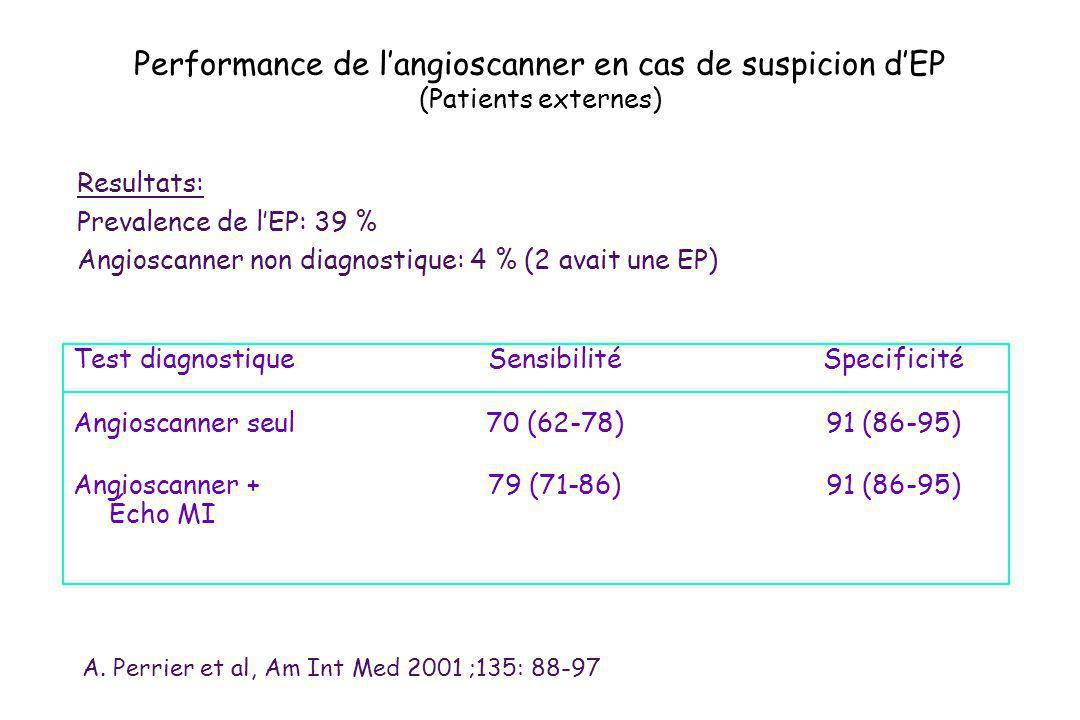 Test diagnostique SensibilitéSpecificité Angioscanner seul70 (62-78)91 (86-95) Angioscanner +79 (71-86)91 (86-95) Écho MI Performance de langioscanner