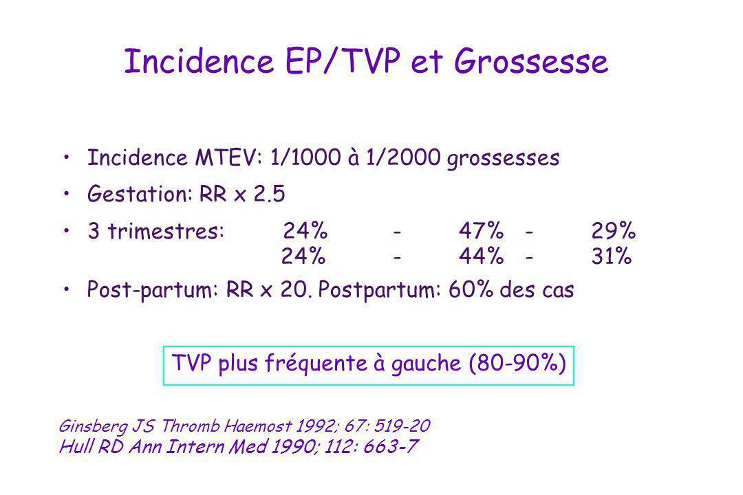 Traitement anticoagulant préventif pendant la grossesse Calciparine : 5000 UI x 2 sc HBPM: Lovenox 40mg/j sc Post-partum: AVK, 4 à 6 sem, INR: 2 à 3 6ème conférence de consensus de l ACCP - Chest 2001; 119: 122S-131S Plaquettes: 2 fois/sem pendant 21j, puis 1fois/sem pendant 1 mois, puis tous les mois