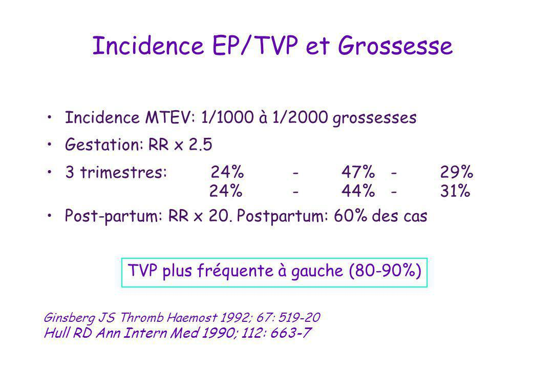 Incidence EP/TVP et Grossesse Incidence MTEV: 1/1000 à 1/2000 grossesses Gestation: RR x 2.5 3 trimestres: 24%-47%-29% 24%-44%-31% Post-partum: RR x 2