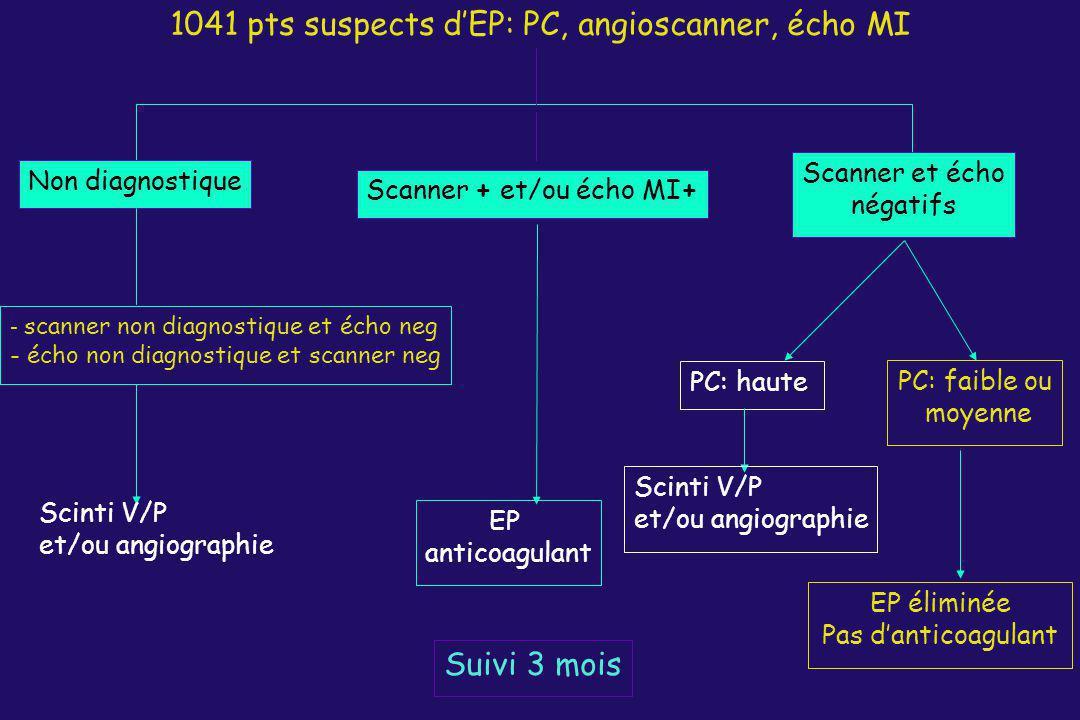1041 pts suspects dEP: PC, angioscanner, écho MI Scanner + et/ou écho MI+ EP anticoagulant Suivi 3 mois Scanner et écho négatifs PC: haute PC: faible