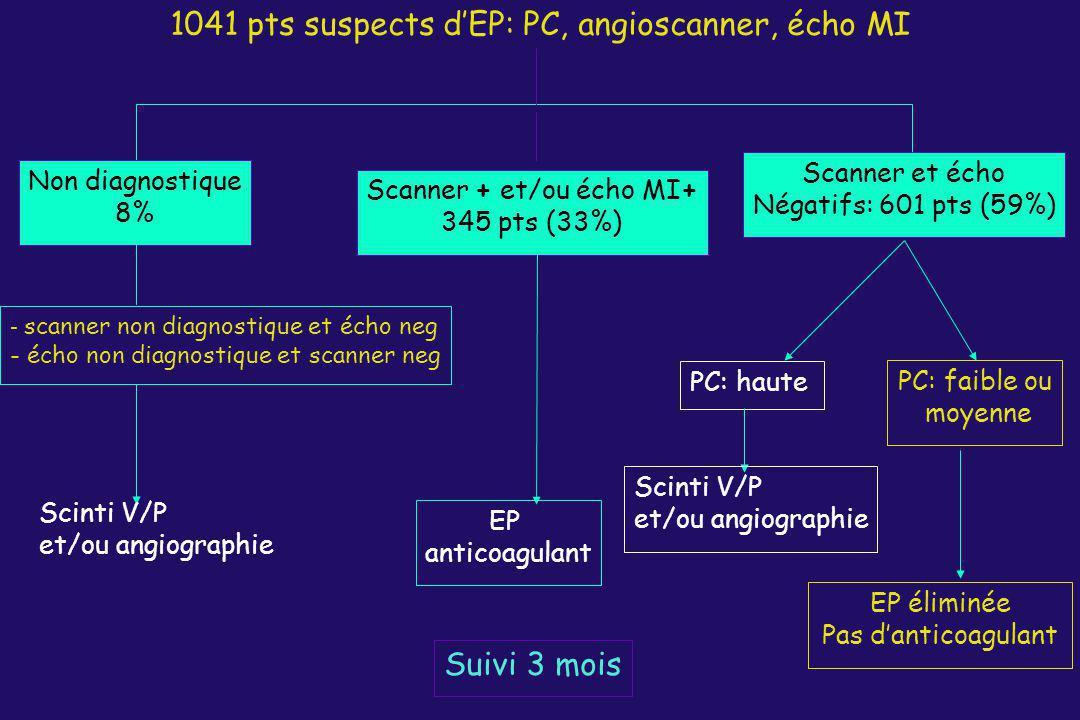 1041 pts suspects dEP: PC, angioscanner, écho MI Scanner + et/ou écho MI+ 345 pts (33%) EP anticoagulant Suivi 3 mois Scanner et écho Négatifs: 601 pt