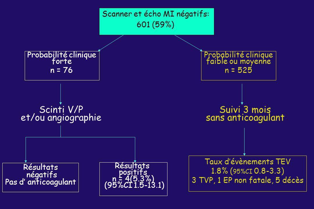 Scanner et écho MI négatifs: 601 (59%) Scinti V/P et/ou angiographie Suivi 3 mois sans anticoagulant Résultats négatifs Pas d anticoagulant Résultats