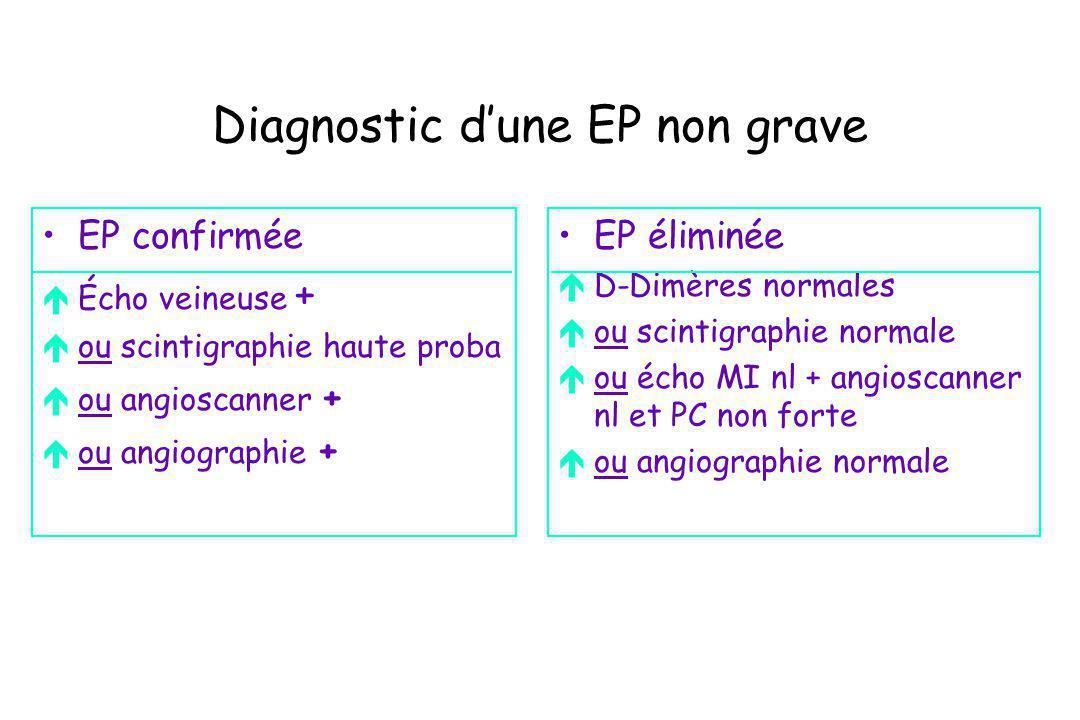 Diagnostic dune EP non grave EP confirmée éÉcho veineuse + éou scintigraphie haute proba éou angioscanner + éou angiographie + EP éliminée éD-Dimères