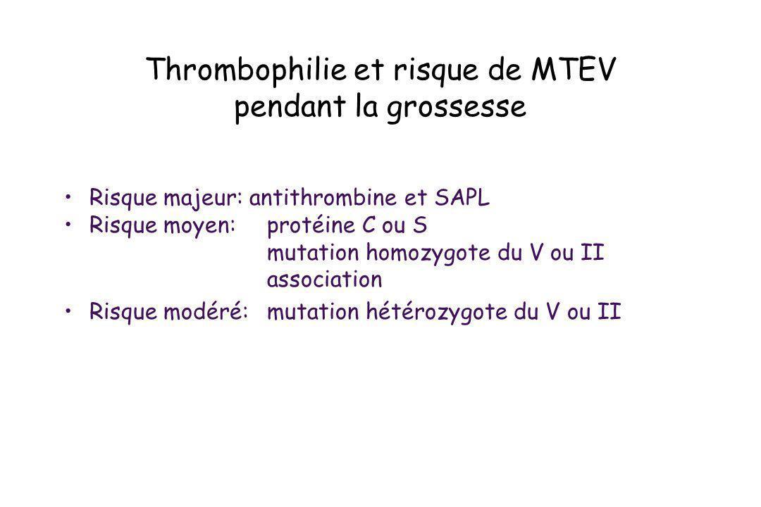 Thrombophilie et risque de MTEV pendant la grossesse Risque majeur: antithrombine et SAPL Risque moyen:protéine C ou S mutation homozygote du V ou II