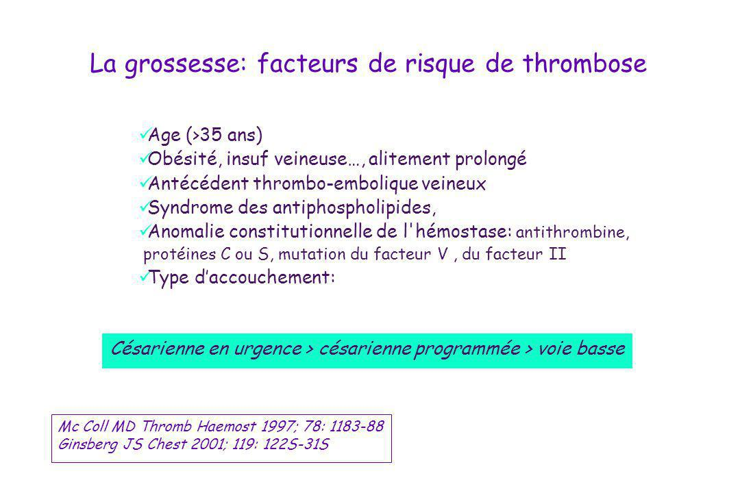 Facteurs de risque Age (>35 ans) Alitement prolongé Césarienne Antécédent thrombo-embolique veineux Syndrome des antiphospholipides, Anomalie constitutionnelle de l hémostase: antithrombine protéines C ou S mutation du facteur V, du facteur II
