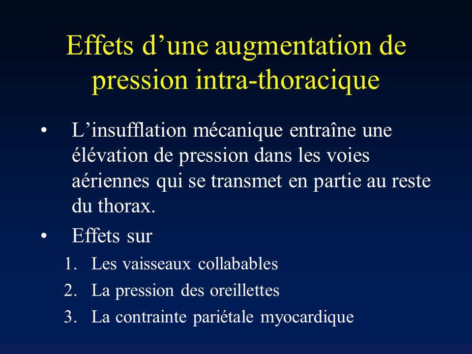 Effets dune augmentation de pression intra-thoracique Linsufflation mécanique entraîne une élévation de pression dans les voies aériennes qui se trans