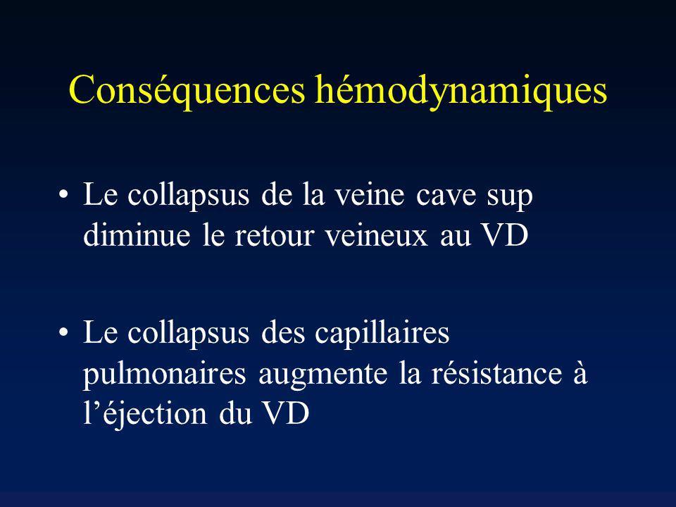 Conséquences hémodynamiques Le collapsus de la veine cave sup diminue le retour veineux au VD Le collapsus des capillaires pulmonaires augmente la rés