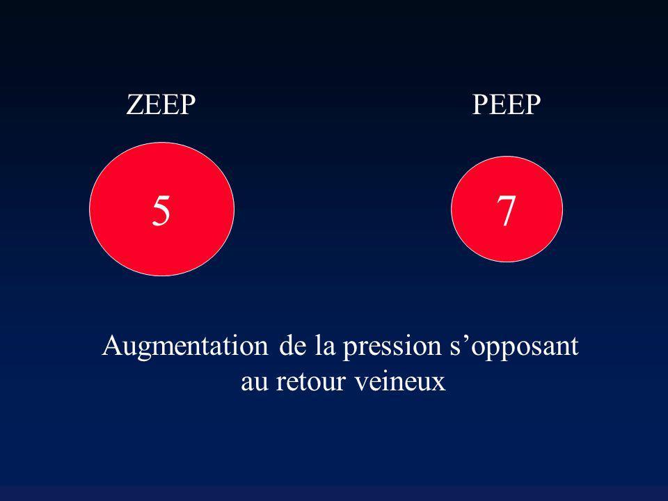 5 ZEEP 7 PEEP Augmentation de la pression sopposant au retour veineux