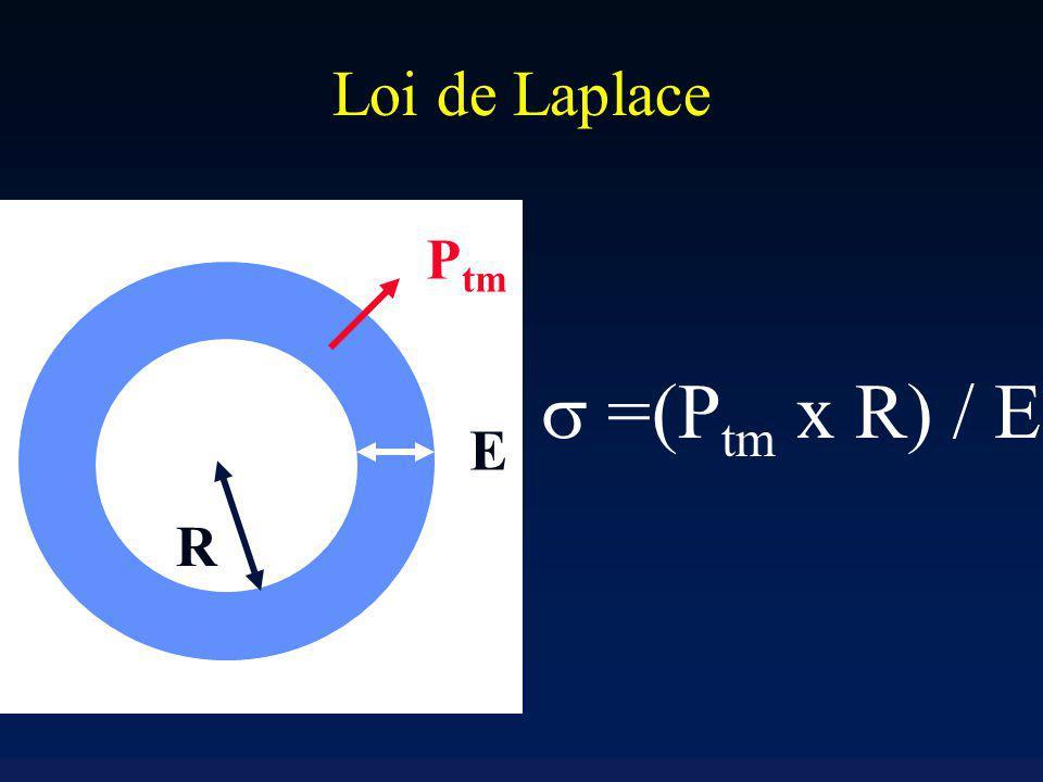 Loi de Laplace E R =(P tm x R) / E P tm