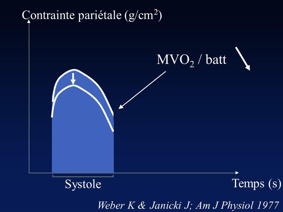 Contrainte pariétale (g/cm 2 ) Systole MVO 2 /batt Weber K &JanickiJ;AmJPhysiol1977 Temps (s)