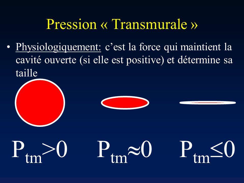 Pression « Transmurale » Physiologiquement: cest la force qui maintient la cavité ouverte (si elle est positive) et détermine sa taille P tm >0 P tm 0
