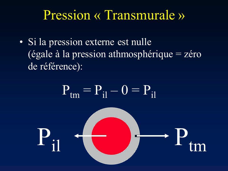Pression « Transmurale » Si la pression externe est nulle (égale à la pression athmosphérique = zéro de référence): P tm = P il – 0 = P il P il P tm