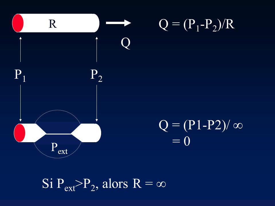 Q R P2P2 P1P1 Q = (P 1 -P 2 )/R Si P ext >P 2, alors R = P ext Q = (P1-P2)/ = 0