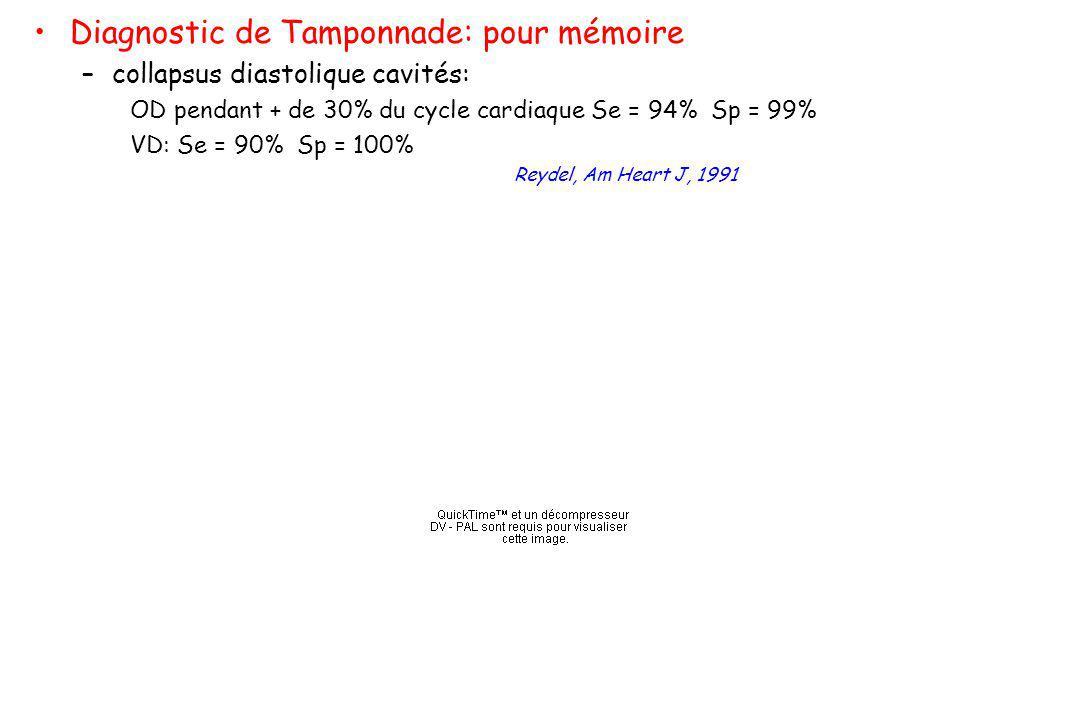 Diagnostic de Tamponnade: pour mémoire –collapsus diastolique cavités: OD pendant + de 30% du cycle cardiaque Se = 94% Sp = 99% VD: Se = 90% Sp = 100%