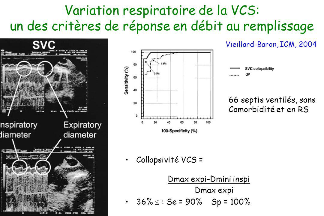 Variation respiratoire de la VCS: un des critères de réponse en débit au remplissage Collapsivité VCS = Dmax expi-Dmini inspi Dmax expi 36% : Se = 90%
