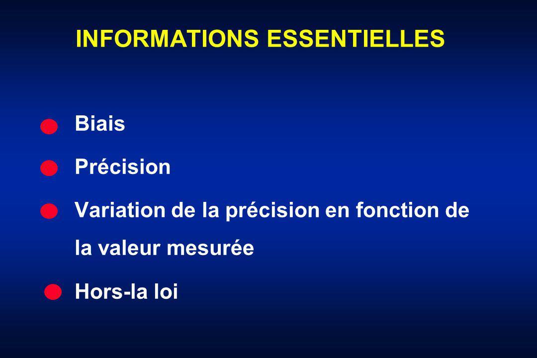 INFORMATIONS ESSENTIELLES Biais Précision Variation de la précision en fonction de la valeur mesurée Hors-la loi