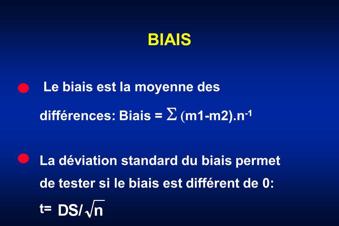 BIAIS Le biais est la moyenne des différences: Biais = m1-m2).n -1 La déviation standard du biais permet de tester si le biais est différent de 0: t=
