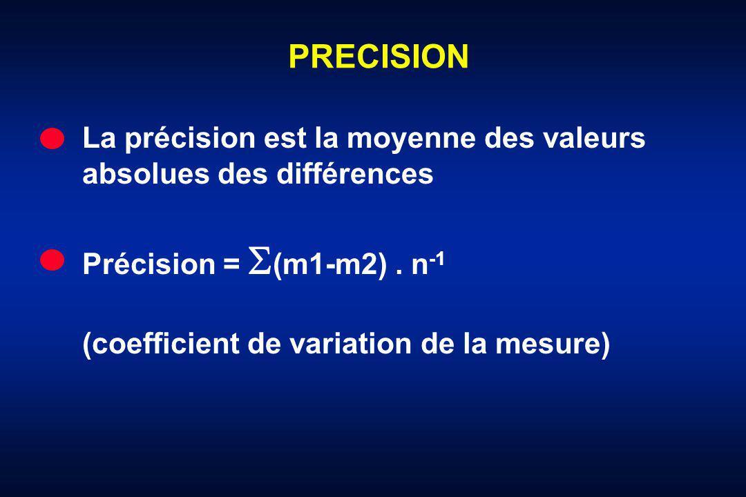 PRECISION La précision est la moyenne des valeurs absolues des différences Précision = (m1-m2). n -1 (coefficient de variation de la mesure)