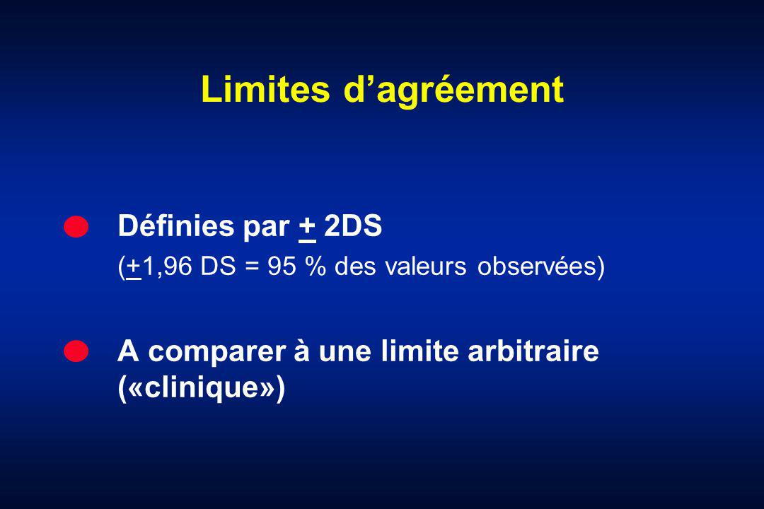 Limites dagréement Définies par + 2DS (+1,96 DS = 95 % des valeurs observées) A comparer à une limite arbitraire («clinique»)