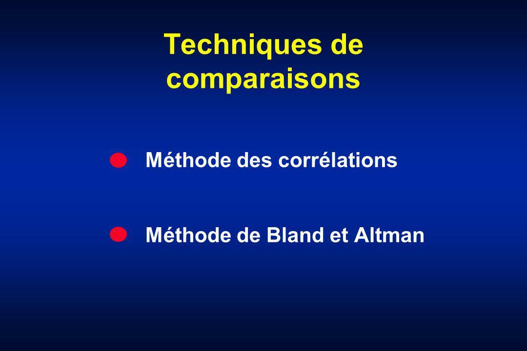 Techniques de comparaisons Méthode des corrélations Méthode de Bland et Altman