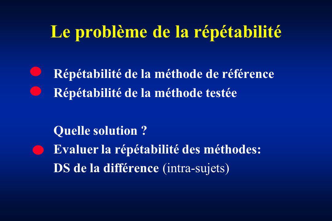 Le problème de la répétabilité Répétabilité de la méthode de référence Répétabilité de la méthode testée Quelle solution ? Evaluer la répétabilité des