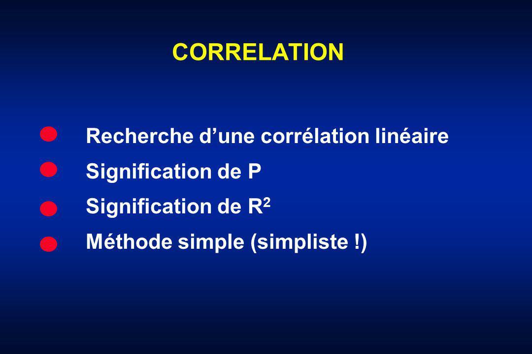 CORRELATION Recherche dune corrélation linéaire Signification de P Signification de R 2 Méthode simple (simpliste !)