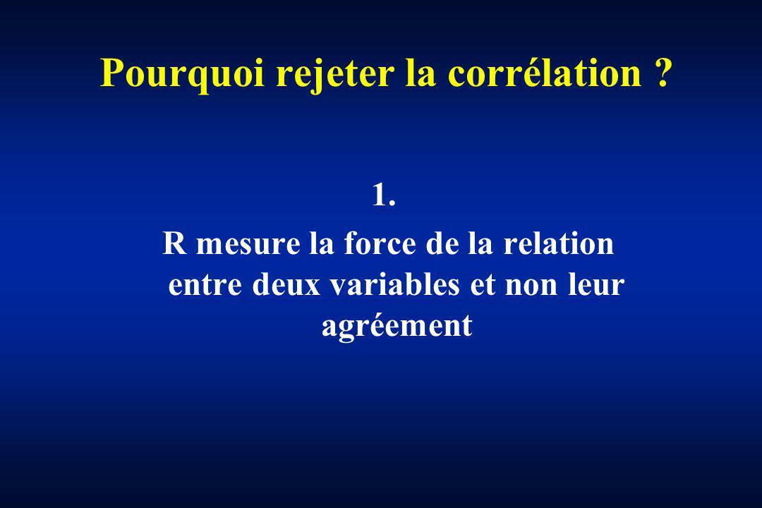 Pourquoi rejeter la corrélation ? 1. R mesure la force de la relation entre deux variables et non leur agréement