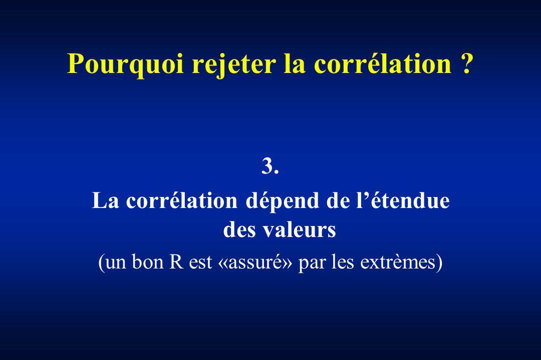 Pourquoi rejeter la corrélation ? 3. La corrélation dépend de létendue des valeurs (un bon R est «assuré» par les extrèmes)