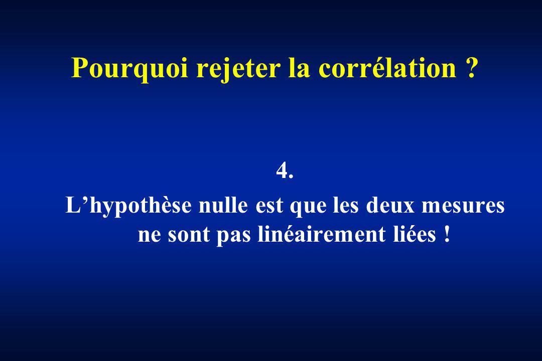 Pourquoi rejeter la corrélation ? 4. Lhypothèse nulle est que les deux mesures ne sont pas linéairement liées !