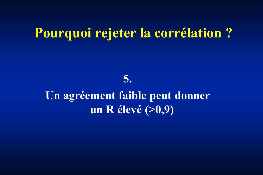 Pourquoi rejeter la corrélation ? 5. Un agréement faible peut donner un R élevé (>0,9)