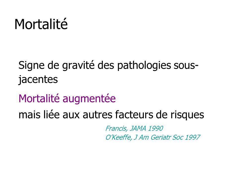 Mortalité Signe de gravité des pathologies sous- jacentes Mortalité augmentée mais liée aux autres facteurs de risques Francis, JAMA 1990 OKeeffe, J Am Geriatr Soc 1997