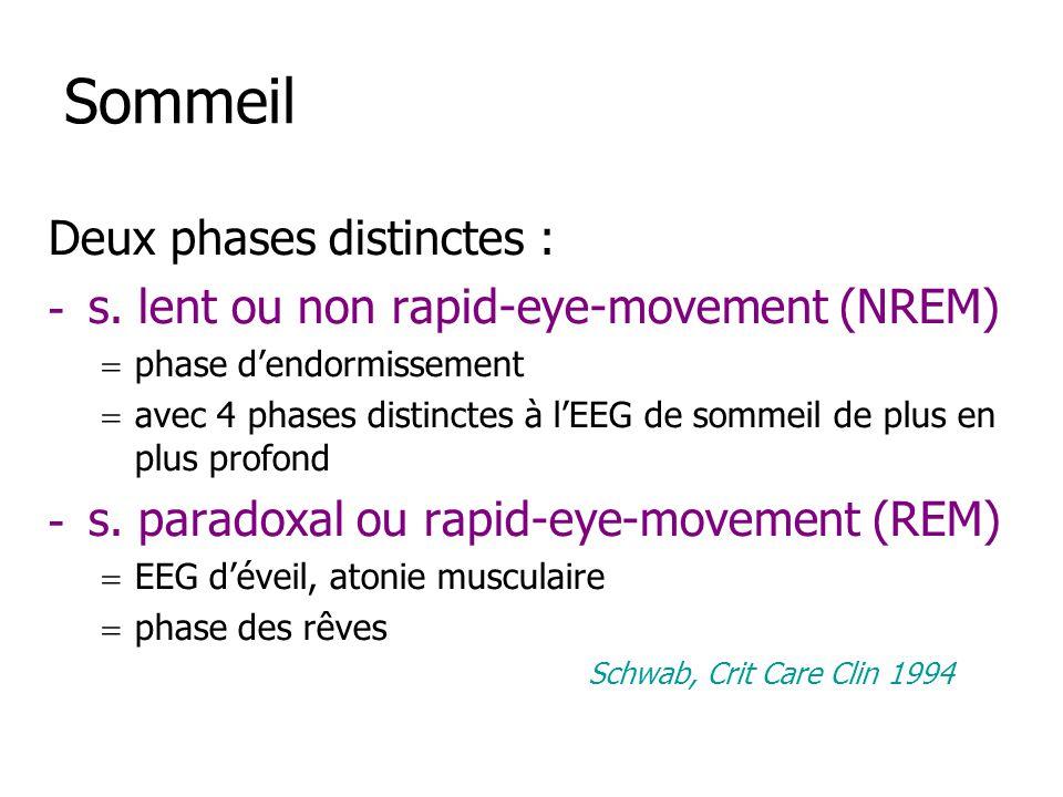 Sommeil Deux phases distinctes : - s. lent ou non rapid-eye-movement (NREM) phase dendormissement avec 4 phases distinctes à lEEG de sommeil de plus e